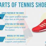 Anatomy of a Tennis Shoe - Tennis Shoes Hub