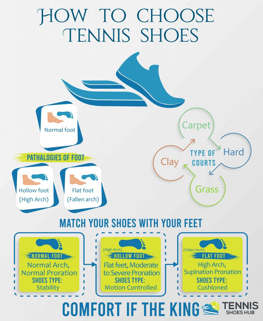 how to choose the right tennis shoes